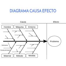Diagrama causa efecto. Entiende por qué pasa eso… • Jorge Saiz